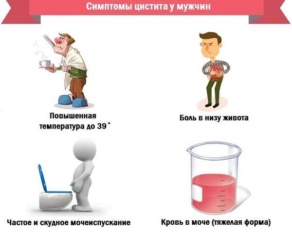 Основные симптомы цистита у мужчин